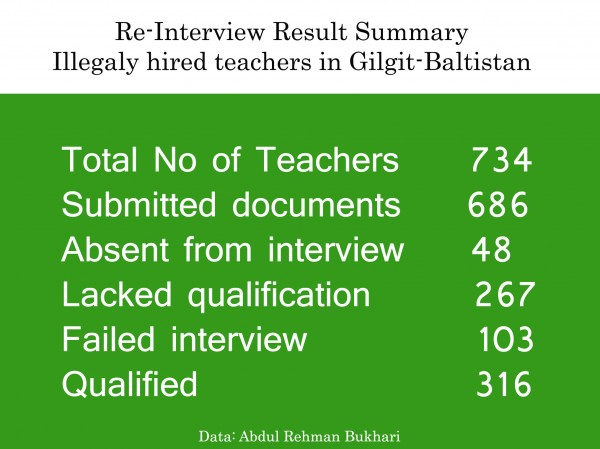 Data courtesy: Abdul Rehman Bukhari
