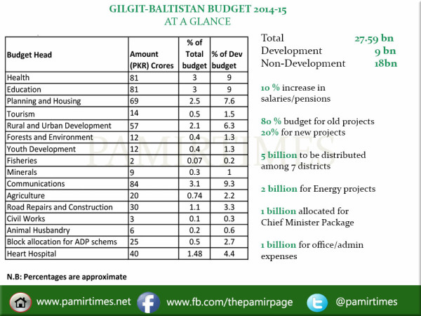 Summay of the budget