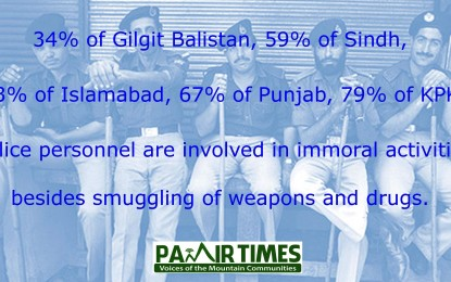 34% GB police personnel involved in smuggling as compared to 79% in KPP