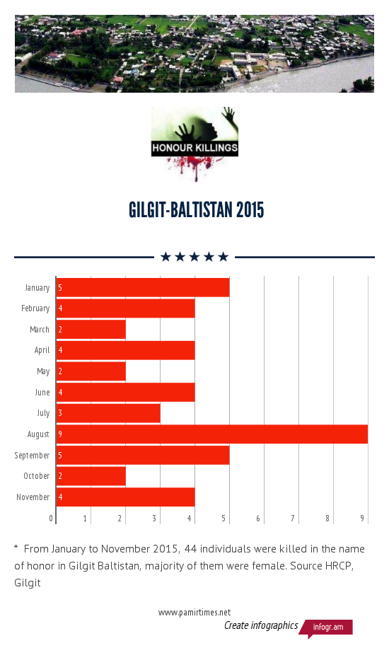 GILGITbaltistan_honourkilling_2015