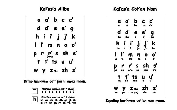 Above is the chart prepared for inside covers of the 2003 Kalasha Alphabet book. Somehow it was omitted in the final edition.